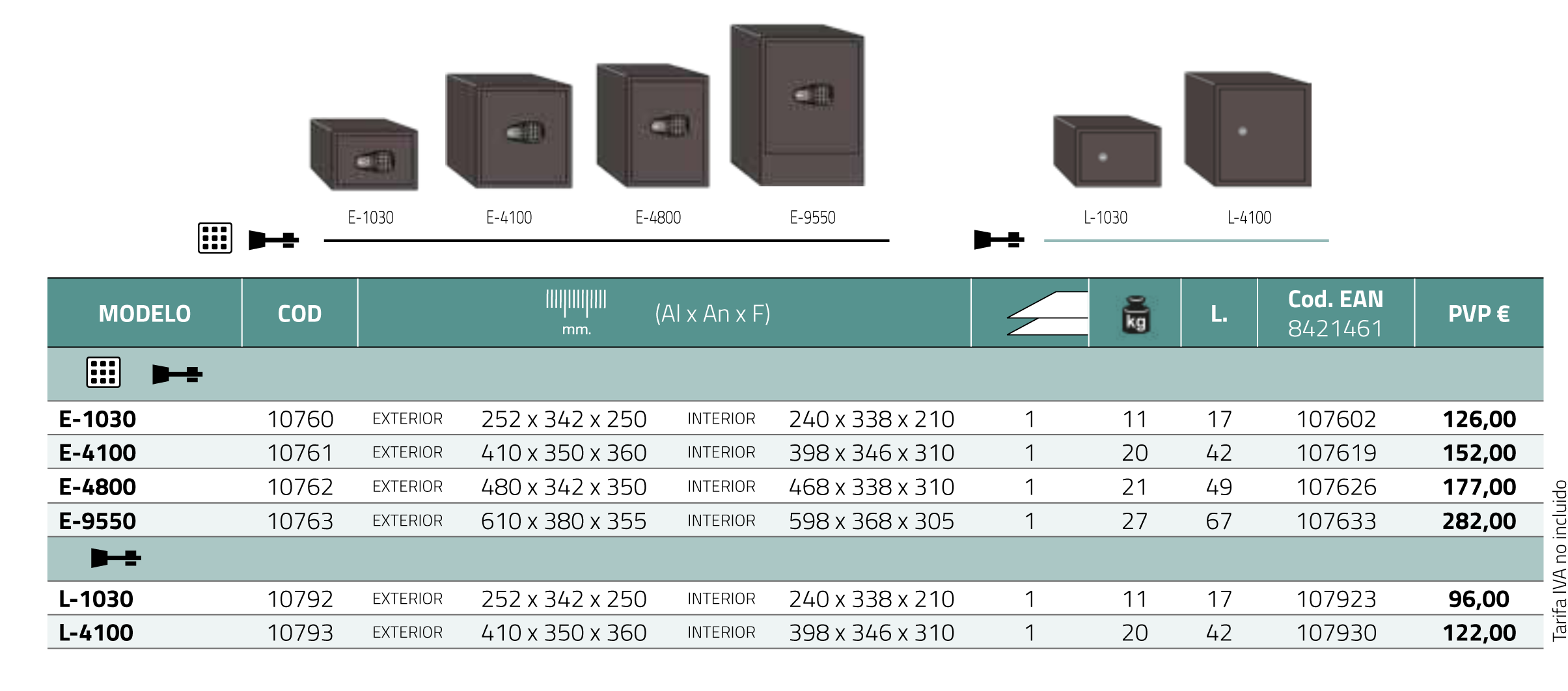 Tabla de características de las cajas fuertes Decora