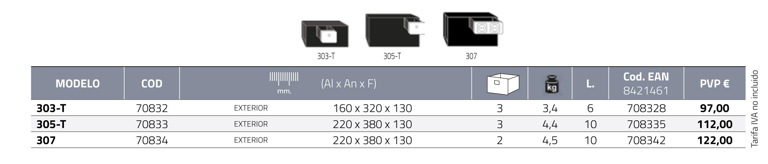 Características técnicas cajas fuertes modelo Secret