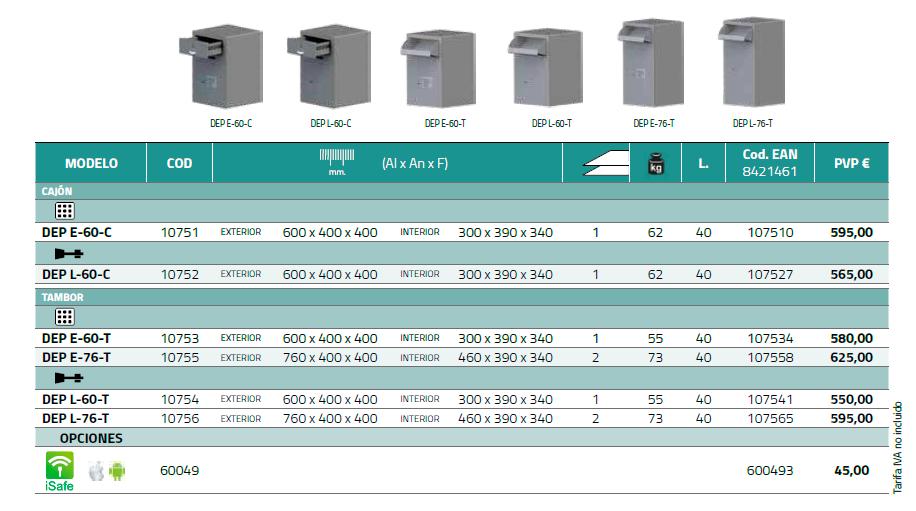 Características técnicas de las Cajas Depósito de BTV, para gestión de efectivo
