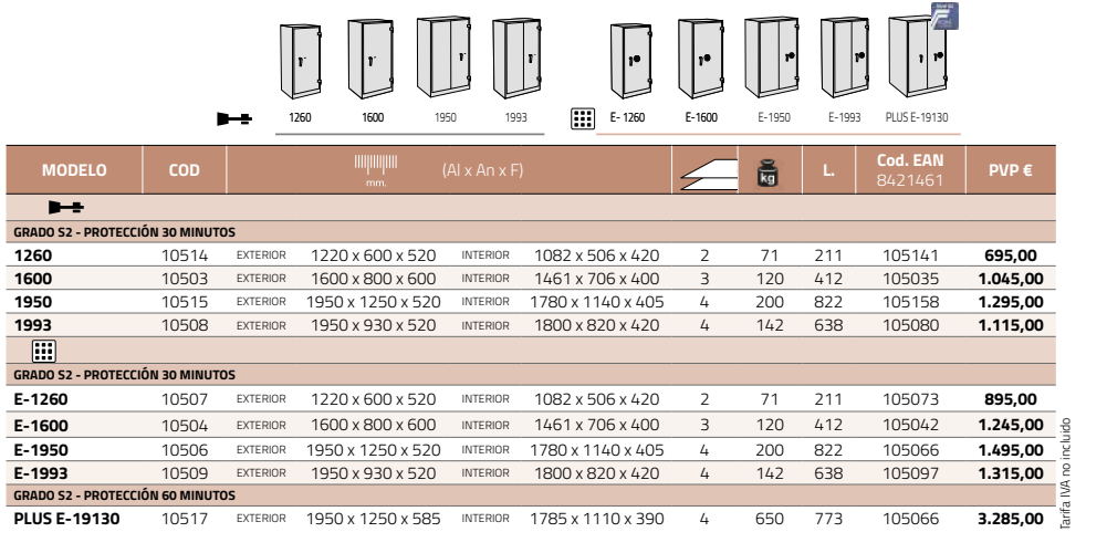 Características técnicas de las Cajas modelo Ignifugo Ignis
