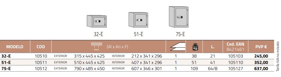 Características técnicas de las Cajas modelo Vulcano