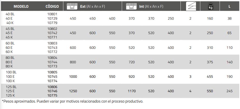 Características técnicas de las Cajas modelo Athenas